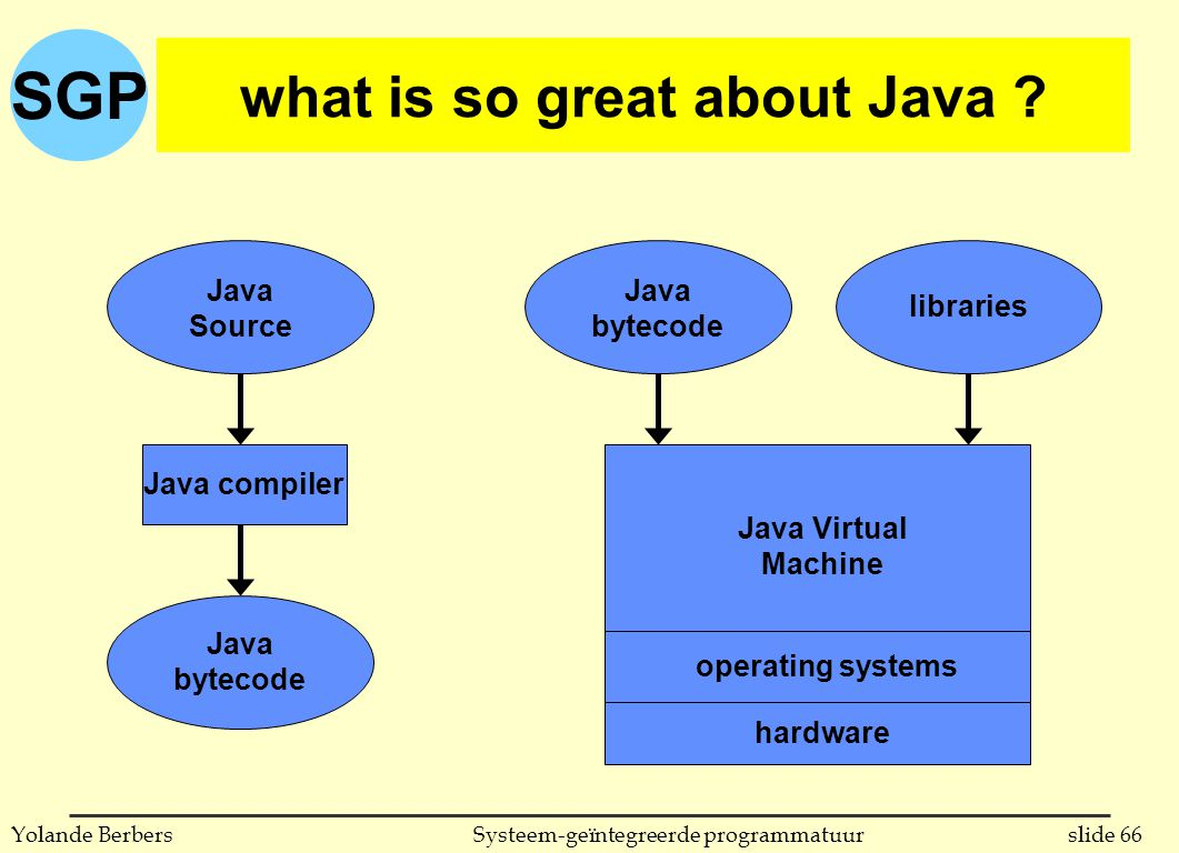 SGP slide 66Systeem-geïntegreerde programmatuurYolande Berbers what is so great about Java .