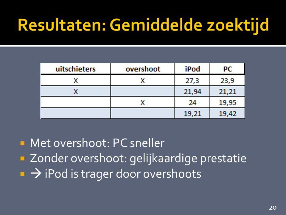  Met overshoot: PC sneller  Zonder overshoot: gelijkaardige prestatie   iPod is trager door overshoots 20