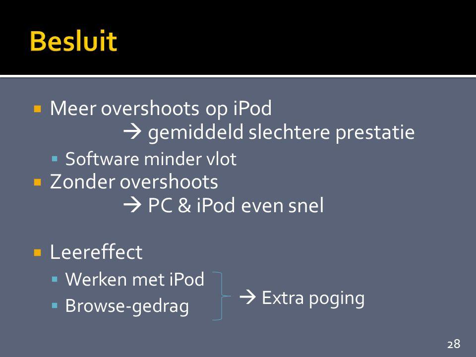  Meer overshoots op iPod  gemiddeld slechtere prestatie  Software minder vlot  Zonder overshoots  PC & iPod even snel  Leereffect  Werken met iPod  Browse-gedrag  Extra poging 28