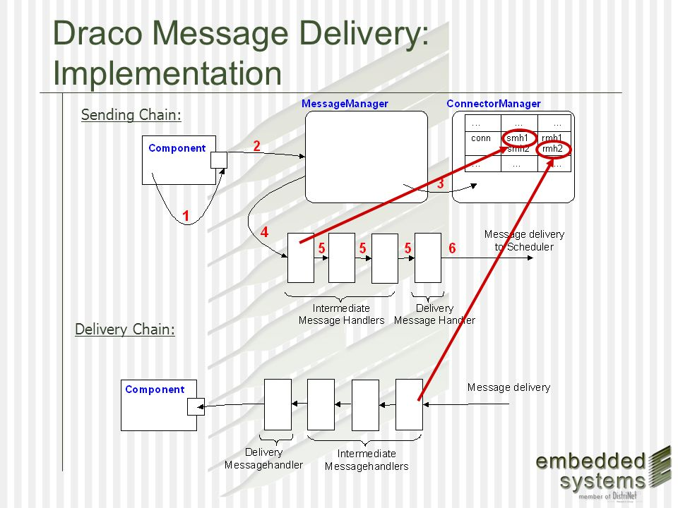 Draco Message Delivery: Implementation Delivery Chain: Sending Chain: