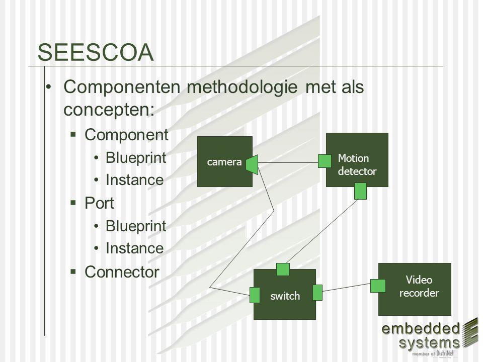 Draco Implementatie van SEESCOA componenten .component file (en eventueel.java files) Templates zullen worden gegenereerd met de CCOM tool van David Urting  De.component files worden gepreprocessed en omgezet naar.java files  Uiteindelijke resultaat van is een.jar die door Draco kan worden geinstantieerd