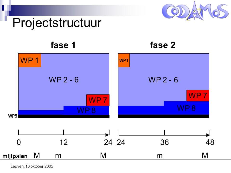Leuven, 13 oktober 2005 Projectstructuur WP 8 WP 1 WP 7 0 12 24 24 36 48 fase 1fase 2 WP9 WP 2 - 6 mijlpalen M m M m M