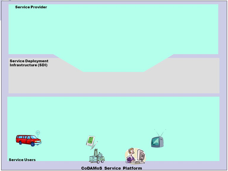 Leuven, 13 oktober 2005 Service Provider SDI Service Deployment Infrastructure (SDI) Context Specification Comp.