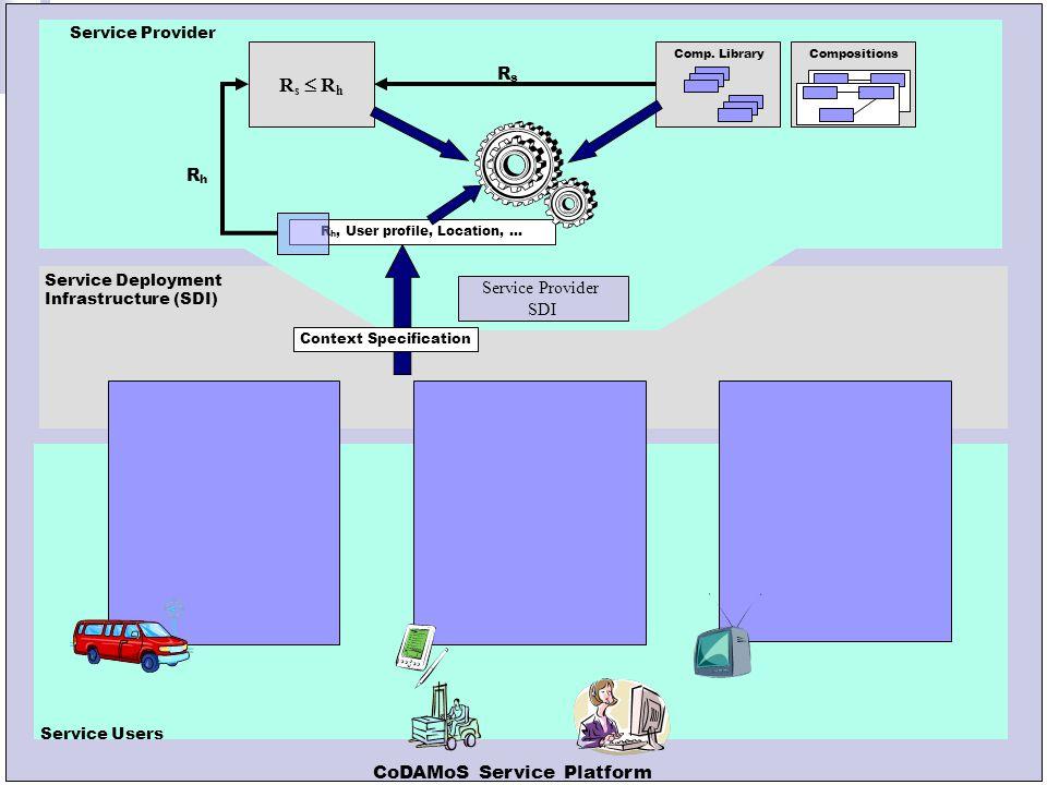 Leuven, 13 oktober 2005 Service Provider SDI Service-User SDI Service Deployment Infrastructure (SDI) Context Specification Generated Implementations Service S Comp.