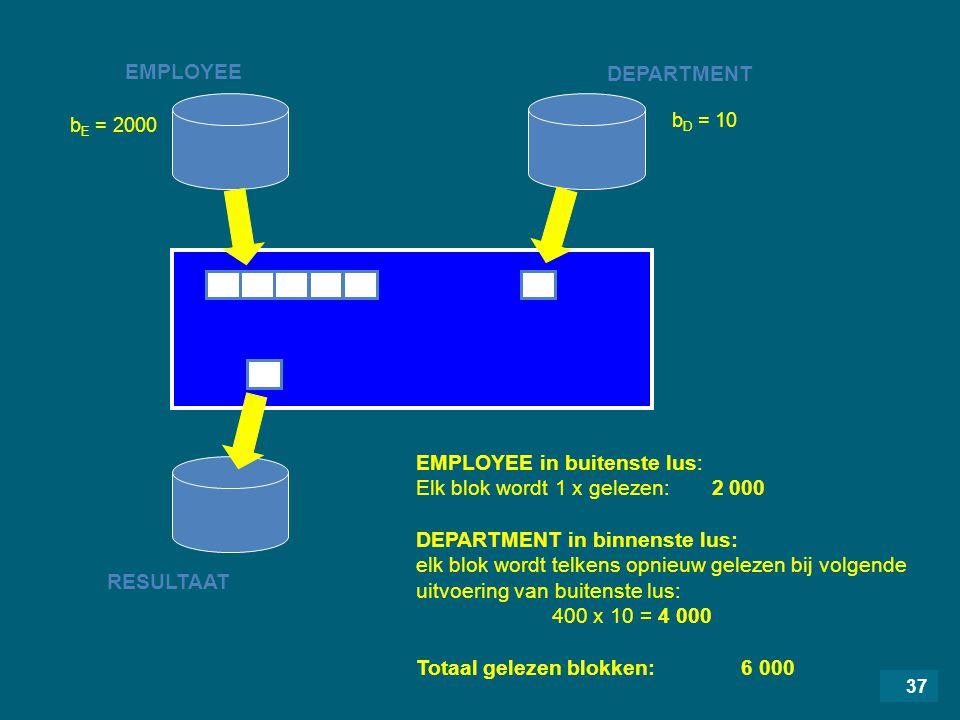 37 EMPLOYEE RESULTAAT DEPARTMENT EMPLOYEE in buitenste lus: Elk blok wordt 1 x gelezen: 2 000 DEPARTMENT in binnenste lus: elk blok wordt telkens opnieuw gelezen bij volgende uitvoering van buitenste lus: 400 x 10 = 4 000 Totaal gelezen blokken: 6 000 b D = 10 b E = 2000