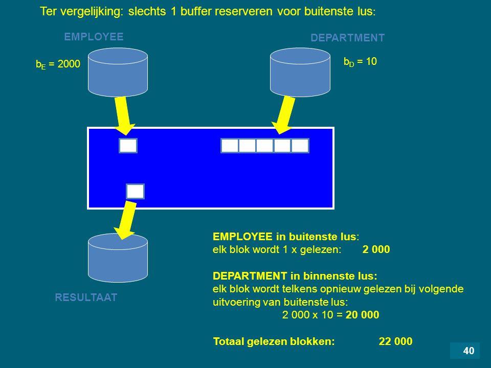 40 EMPLOYEE RESULTAAT DEPARTMENT EMPLOYEE in buitenste lus: elk blok wordt 1 x gelezen: 2 000 DEPARTMENT in binnenste lus: elk blok wordt telkens opnieuw gelezen bij volgende uitvoering van buitenste lus: 2 000 x 10 = 20 000 Totaal gelezen blokken: 22 000 b D = 10 b E = 2000 Ter vergelijking: slechts 1 buffer reserveren voor buitenste lus :