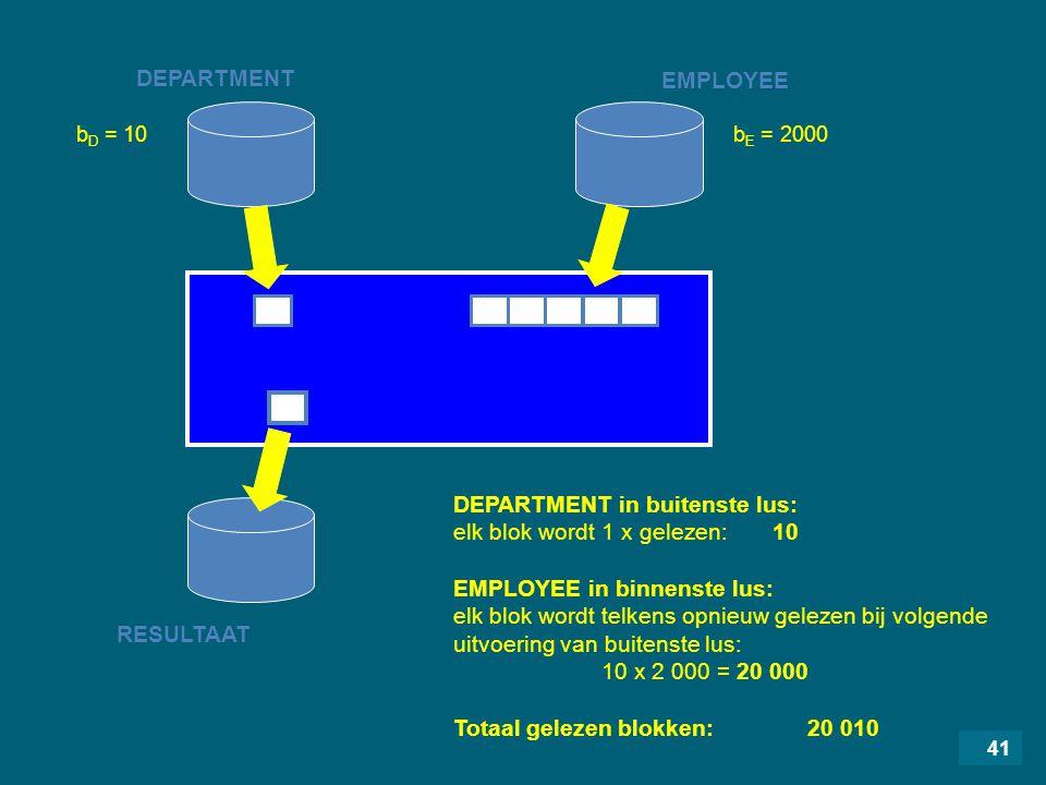 41 DEPARTMENT RESULTAAT EMPLOYEE DEPARTMENT in buitenste lus: elk blok wordt 1 x gelezen: 10 EMPLOYEE in binnenste lus: elk blok wordt telkens opnieuw gelezen bij volgende uitvoering van buitenste lus: 10 x 2 000 = 20 000 Totaal gelezen blokken: 20 010 b D = 10b E = 2000