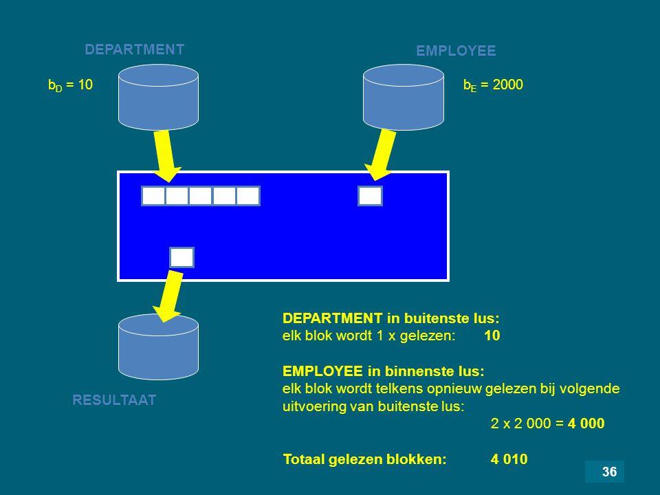 36 DEPARTMENT RESULTAAT EMPLOYEE DEPARTMENT in buitenste lus: elk blok wordt 1 x gelezen: 10 EMPLOYEE in binnenste lus: elk blok wordt telkens opnieuw gelezen bij volgende uitvoering van buitenste lus: 2 x 2 000 = 4 000 Totaal gelezen blokken: 4 010 b D = 10b E = 2000