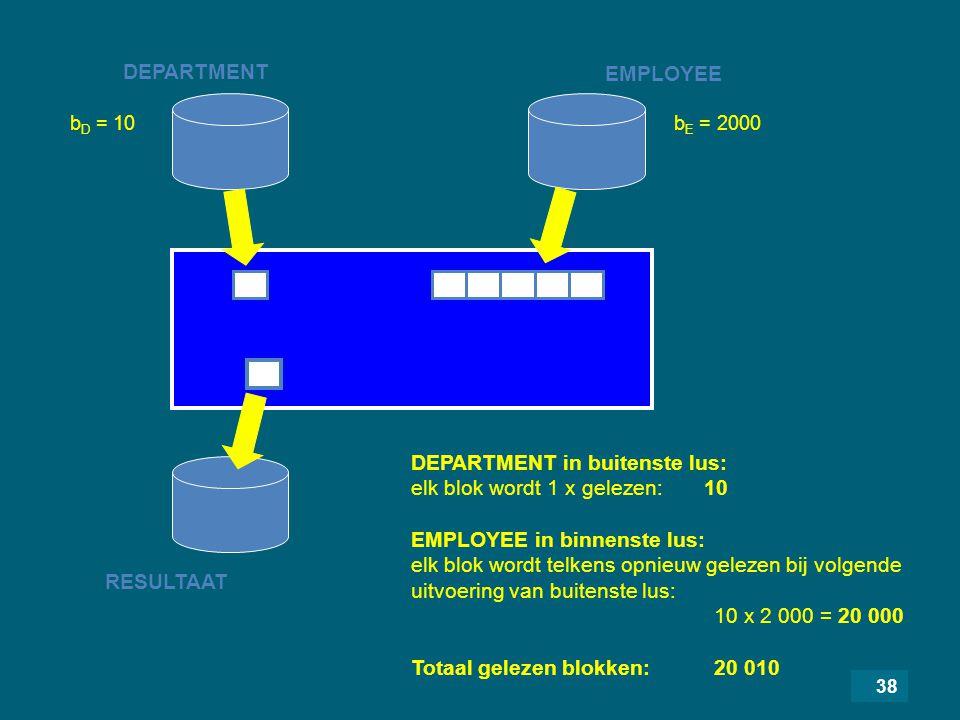 38 DEPARTMENT RESULTAAT EMPLOYEE DEPARTMENT in buitenste lus: elk blok wordt 1 x gelezen: 10 EMPLOYEE in binnenste lus: elk blok wordt telkens opnieuw gelezen bij volgende uitvoering van buitenste lus: 10 x 2 000 = 20 000 Totaal gelezen blokken: 20 010 b D = 10b E = 2000