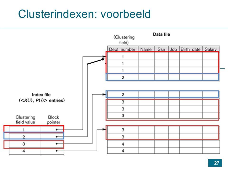 27 Clusterindexen: voorbeeld