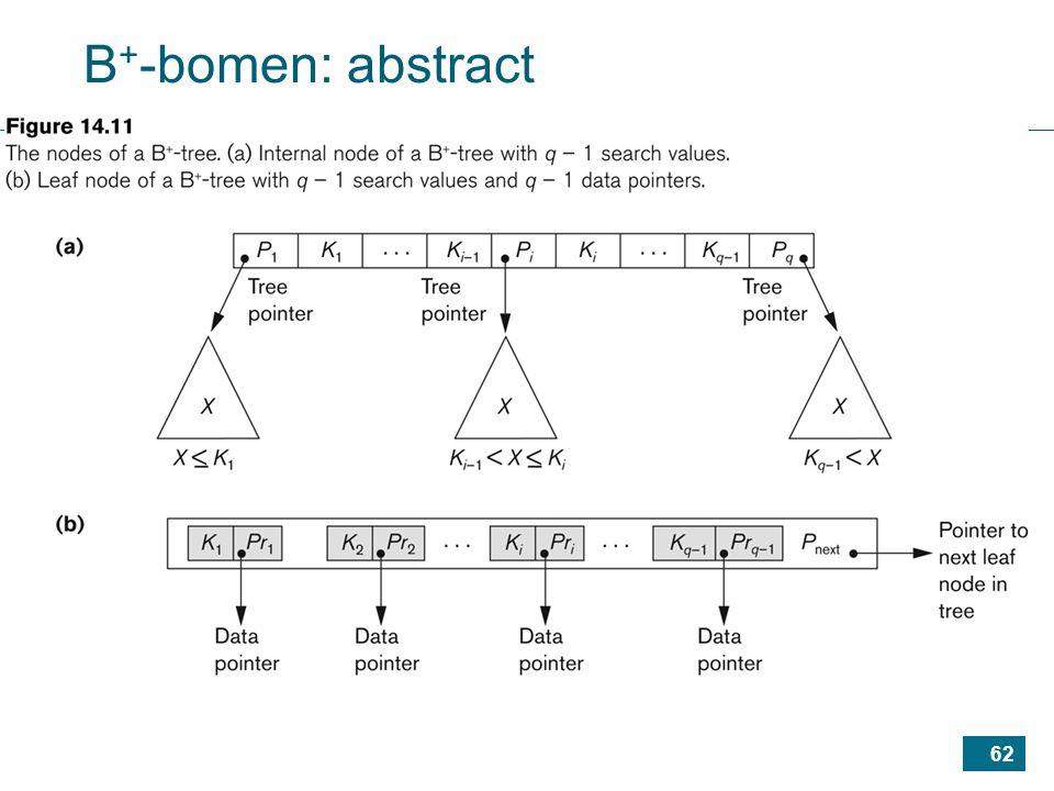 62 B + -bomen: abstract