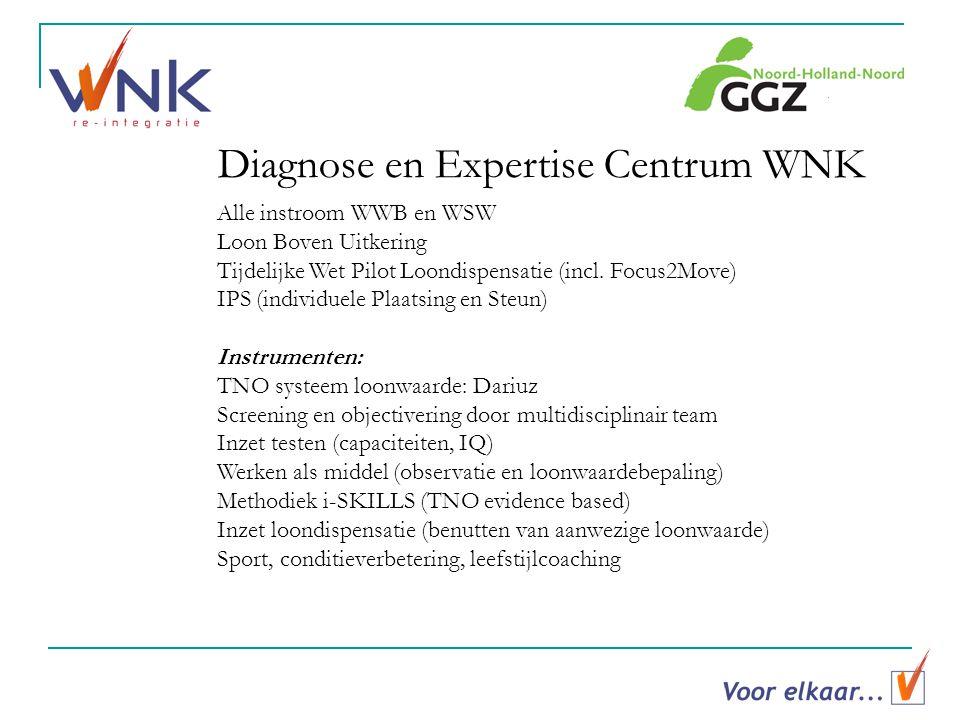 Diagnose en Expertise Centrum WNK Alle instroom WWB en WSW Loon Boven Uitkering Tijdelijke Wet Pilot Loondispensatie (incl.