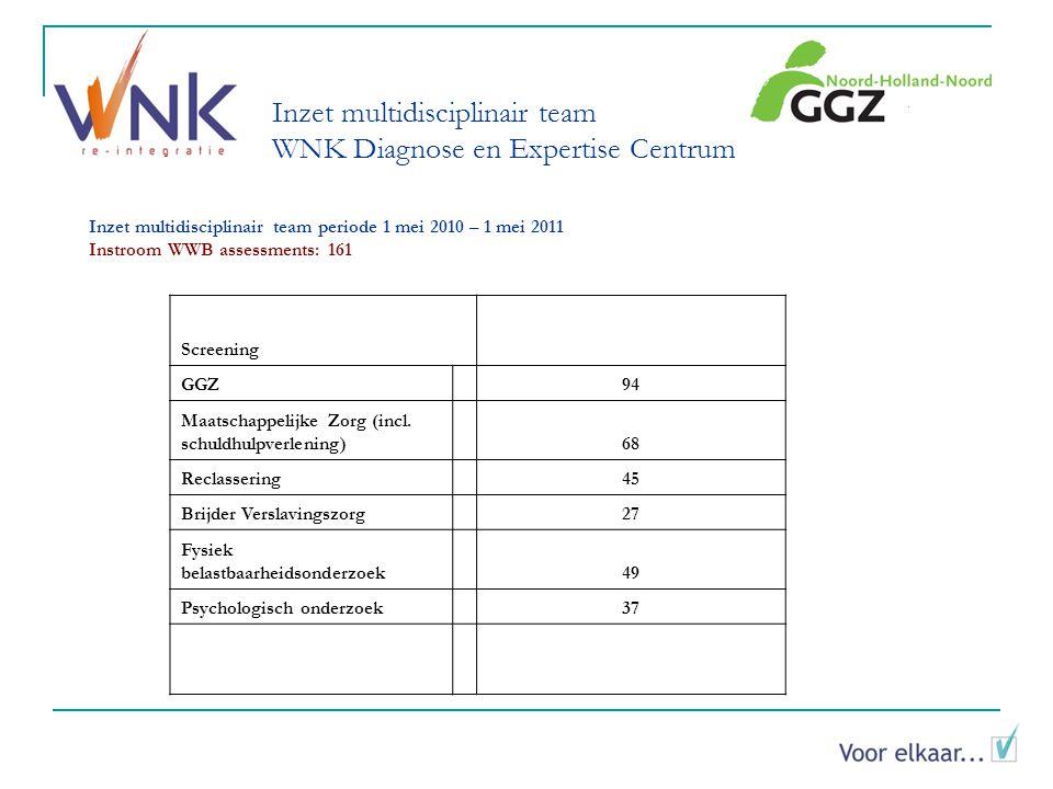 Inzet multidisciplinair team WNK Diagnose en Expertise Centrum Screening GGZ94 Maatschappelijke Zorg (incl.