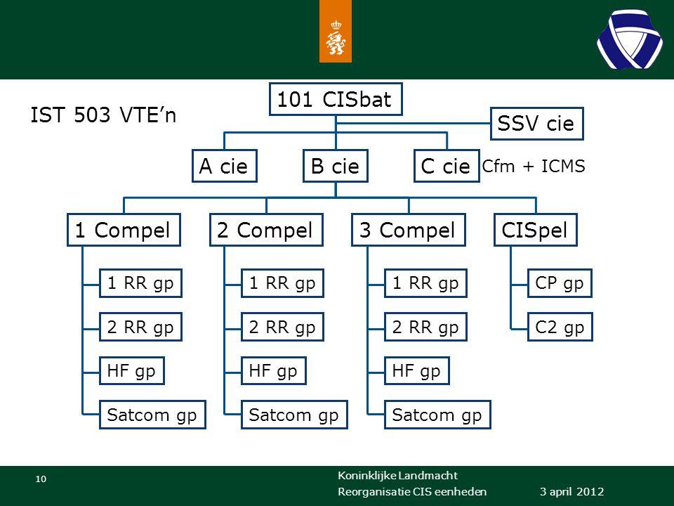Koninklijke Landmacht 10 3 april 2012 Reorganisatie CIS eenheden 101 CISbat A cieB cieC cie SSV cie 1 Compel2 Compel3 CompelCISpel 1 RR gp 2 RR gp HF