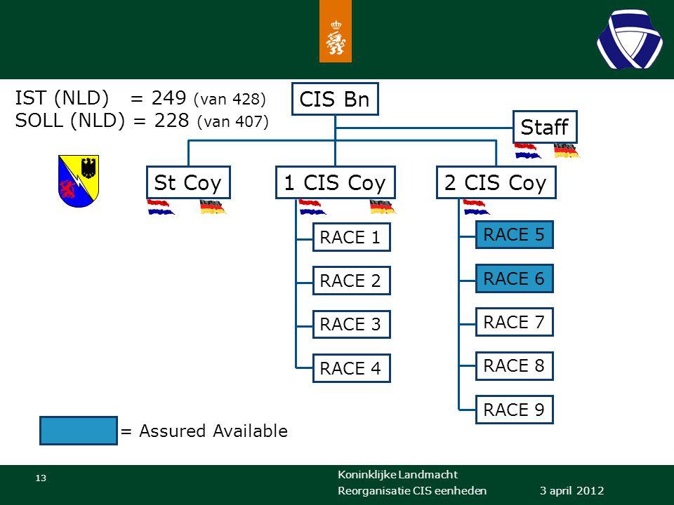 Koninklijke Landmacht 13 3 april 2012 Reorganisatie CIS eenheden CIS Bn St Coy1 CIS Coy2 CIS Coy Staff RACE 1 RACE 2 RACE 3 RACE 4 RACE 5 RACE 6 RACE