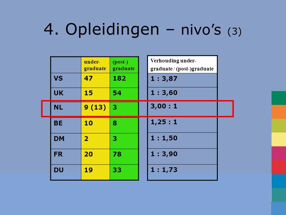 under- graduate (post-) graduate VS47182 UK1554 NL9 (13)3 BE108 DM23 FR2078 DU1933 Verhouding under- graduate / (post-)graduate 1 : 3,87 1 : 3,60 3,00