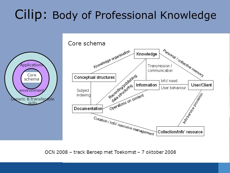 Cilip: Body of Professional Knowledge Core schema Generic & transferable skills Applications environment OCN 2008 – track Beroep met Toekomst – 7 oktober 2008