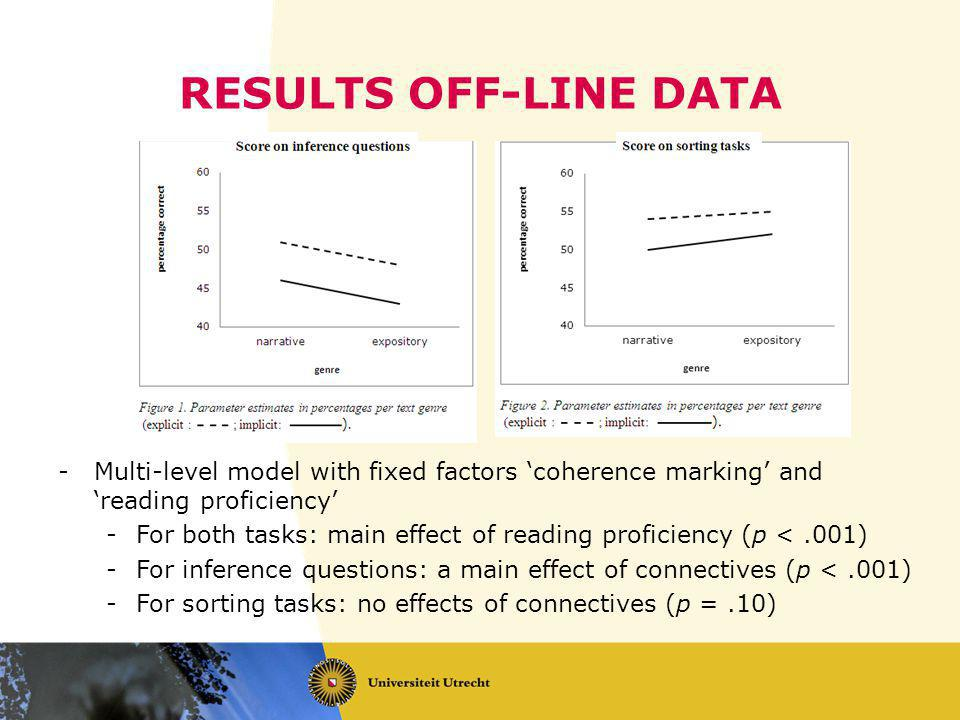 RESULTS OFF-LINE DATA -Multi-level model with fixed factors 'coherence marking' and 'reading proficiency' -For both tasks: main effect of reading proficiency (p <.001) -For inference questions: a main effect of connectives (p <.001) -For sorting tasks: no effects of connectives (p =.10)