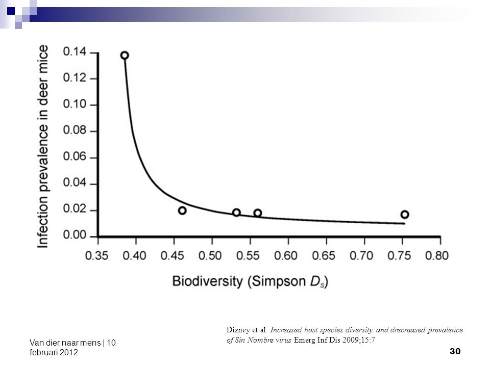 30 Van dier naar mens | 10 februari 2012 Dizney et al. Increased host species diversity and drecreased prevalence of Sin Nombre virus Emerg Inf Dis 20