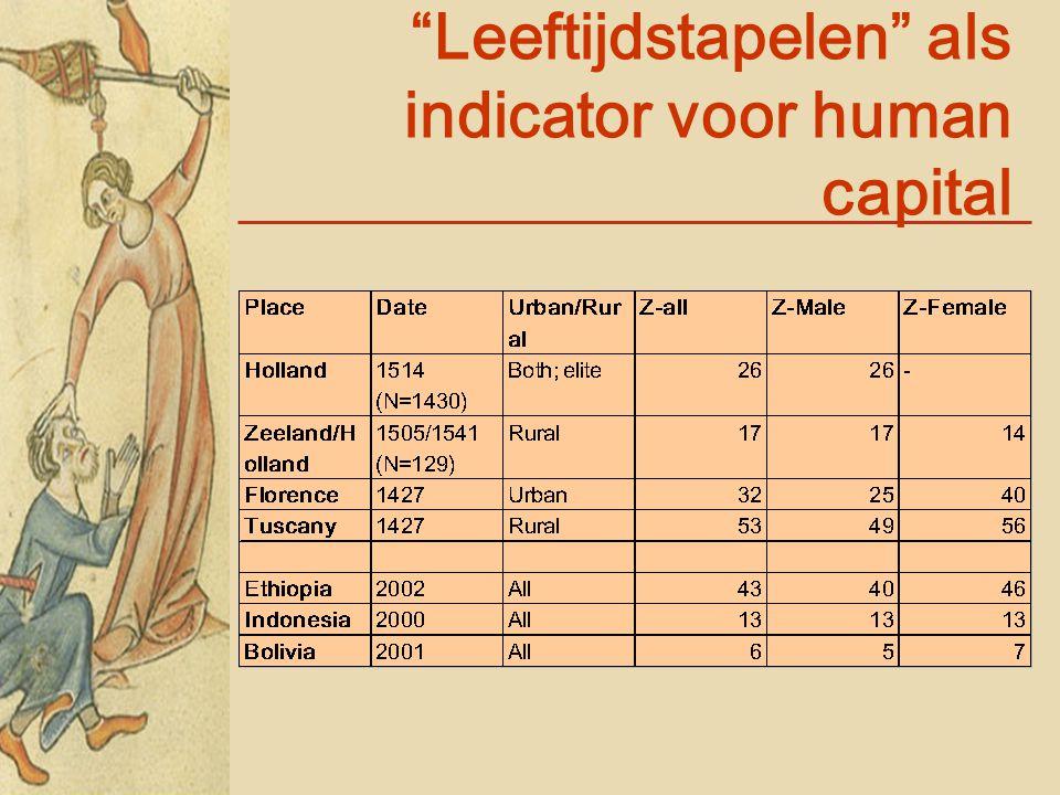 """""""Leeftijdstapelen"""" als indicator voor human capital"""