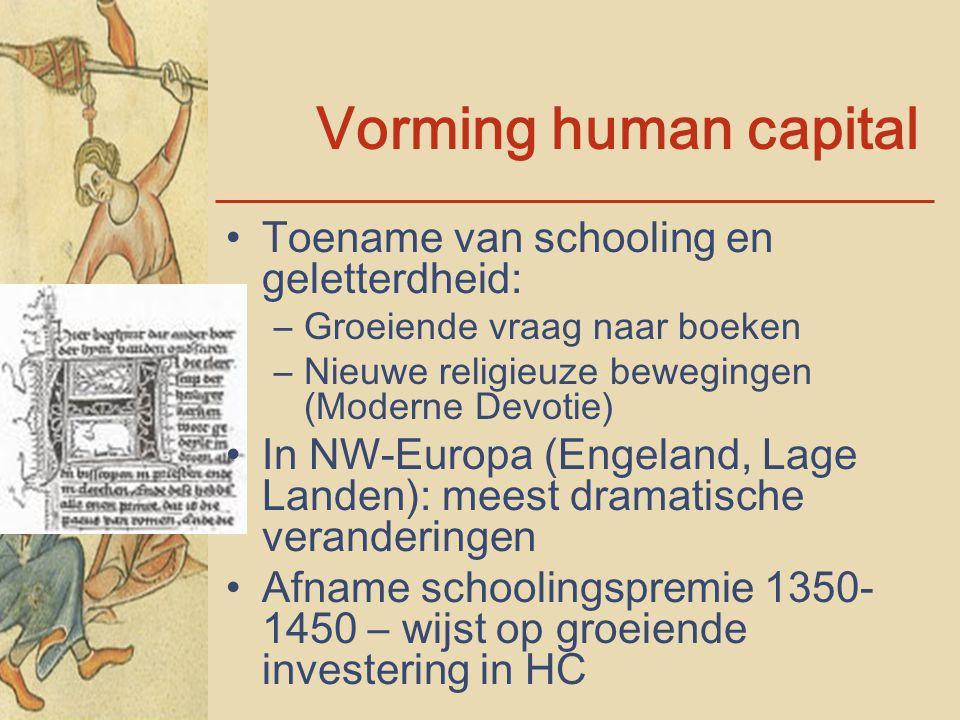 Vorming human capital Toename van schooling en geletterdheid: –Groeiende vraag naar boeken –Nieuwe religieuze bewegingen (Moderne Devotie) In NW-Europ