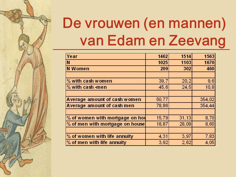 De vrouwen (en mannen) van Edam en Zeevang