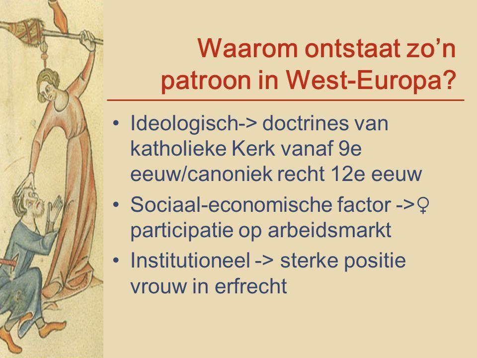 Waarom ontstaat zo'n patroon in West-Europa? Ideologisch-> doctrines van katholieke Kerk vanaf 9e eeuw/canoniek recht 12e eeuw Sociaal-economische fac