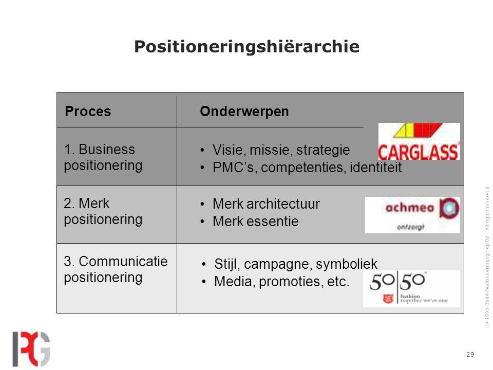 © 1993-2004 Positioneringsgroep BV - All rights reserved 29 Positioneringshiërarchie Proces Visie, missie, strategie PMC's, competenties, identiteit Onderwerpen 1.