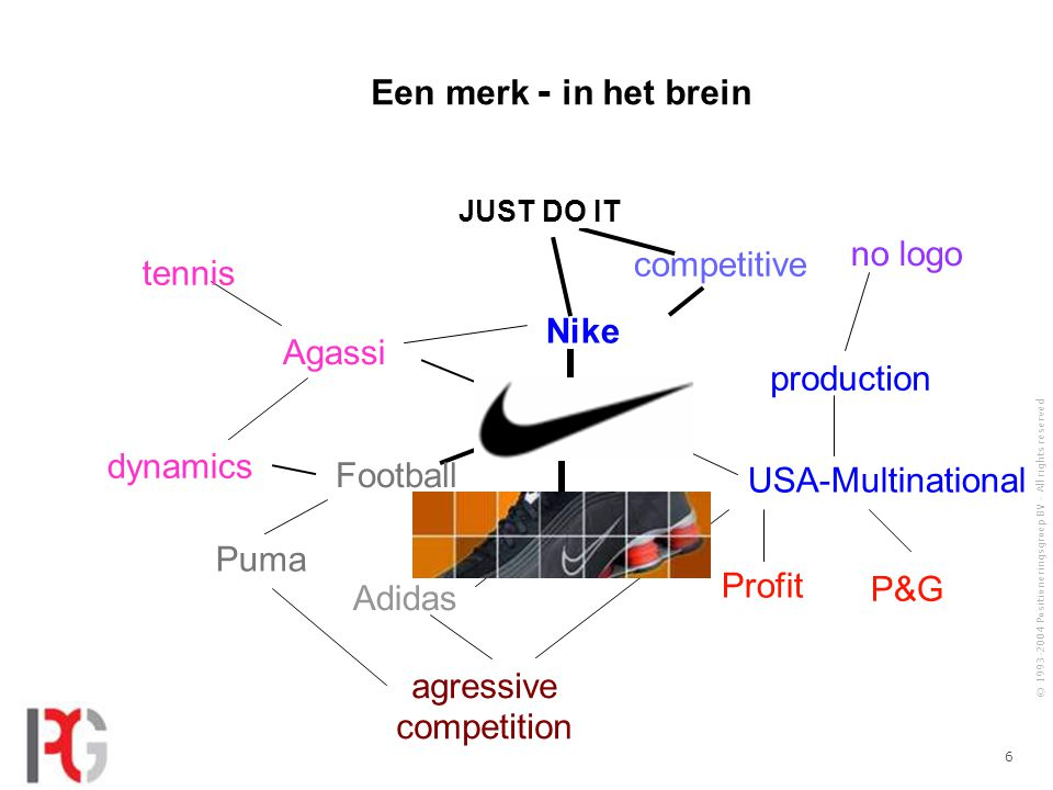 © 1993-2004 Positioneringsgroep BV - All rights reserved 6 Adidas Profit P&G Puma Football agressive competition Nike tennis USA-Multinational no logo competitive dynamics Agassi JUST DO IT production - in het brein Een merk