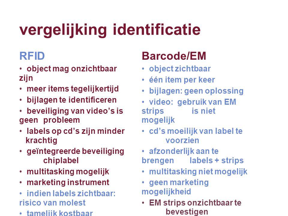 vergelijking identificatie Barcode/EM object zichtbaar één item per keer bijlagen: geen oplossing video: gebruik van EM strips is niet mogelijk cd's m