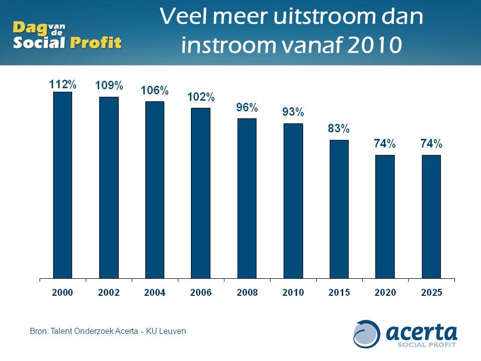 Veel meer uitstroom dan instroom vanaf 2010 2000 Bron: Talent Onderzoek Acerta - KU Leuven