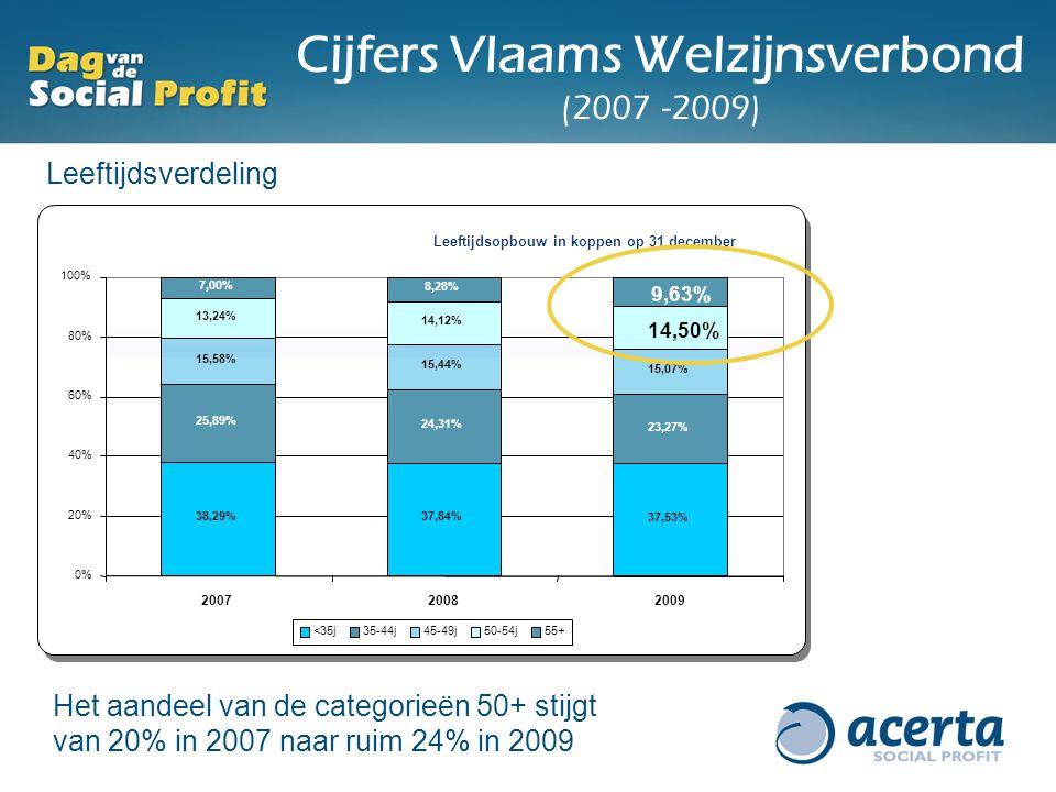 Leeftijdsverdeling Leeftijdsopbouw in koppen op 31 december 38,29%37,84% 37,53% 25,89% 24,31% 23,27% 15,58% 15,44% 15,07% 13,24% 14,12% 14,50% 7,00% 8,28% 9,63% 0% 20% 40% 60% 80% 100% 200720082009 <35j35-44j45-49j50-54j55+ Cijfers Vlaams Welzijnsverbond (2007 -2009) Het aandeel van de categorieën 50+ stijgt van 20% in 2007 naar ruim 24% in 2009