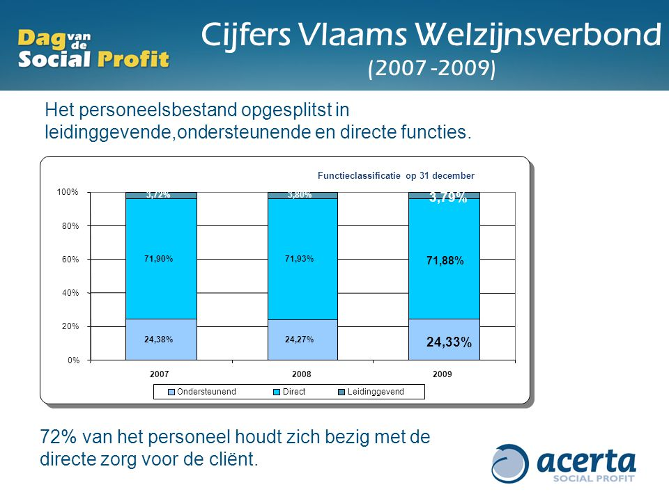 Cijfers Vlaams Welzijnsverbond (2007 -2009) Het personeelsbestand opgesplitst in leidinggevende,ondersteunende en directe functies. 72% van het person