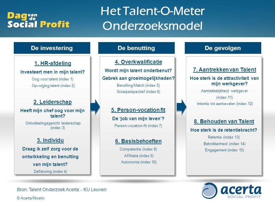 1. HR-afdeling Investeert men in mijn talent? Oog voor talent (index 1) Opvolging talent (index 2) 2. Leiderschap Heeft mijn chef oog voor mijn talent