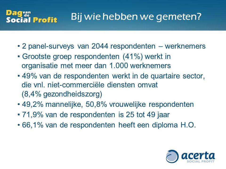 Bij wie hebben we gemeten? 2 panel-surveys van 2044 respondenten – werknemers Grootste groep respondenten (41%) werkt in organisatie met meer dan 1.00