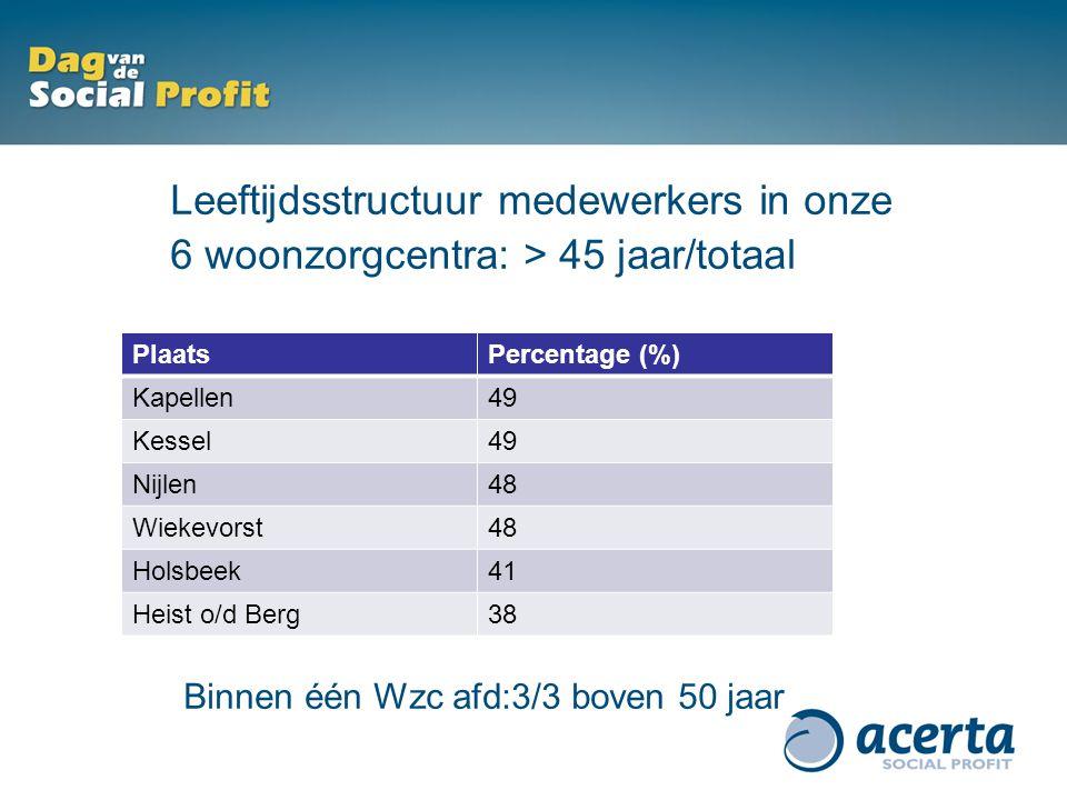 Leeftijdsstructuur medewerkers in onze 6 woonzorgcentra: > 45 jaar/totaal Binnen één Wzc afd:3/3 boven 50 jaar PlaatsPercentage (%) Kapellen49 Kessel49 Nijlen48 Wiekevorst48 Holsbeek41 Heist o/d Berg38