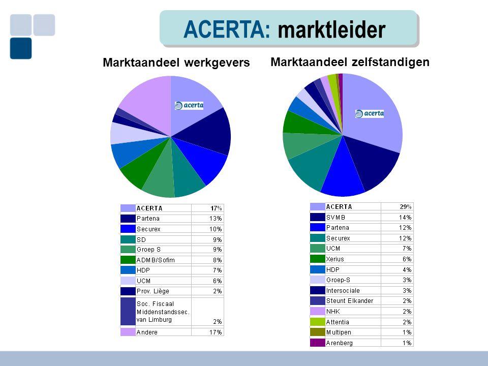 ACERTA: marktleider Marktaandeel werkgevers Marktaandeel zelfstandigen
