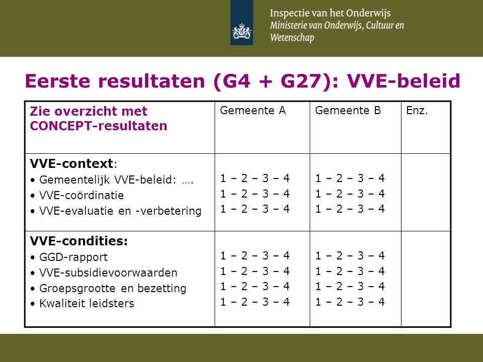 Eerste resultaten (G4 + G27): VVE-beleid Zie overzicht met CONCEPT-resultaten Gemeente AGemeente BEnz. VVE-context : Gemeentelijk VVE-beleid: …. VVE-c