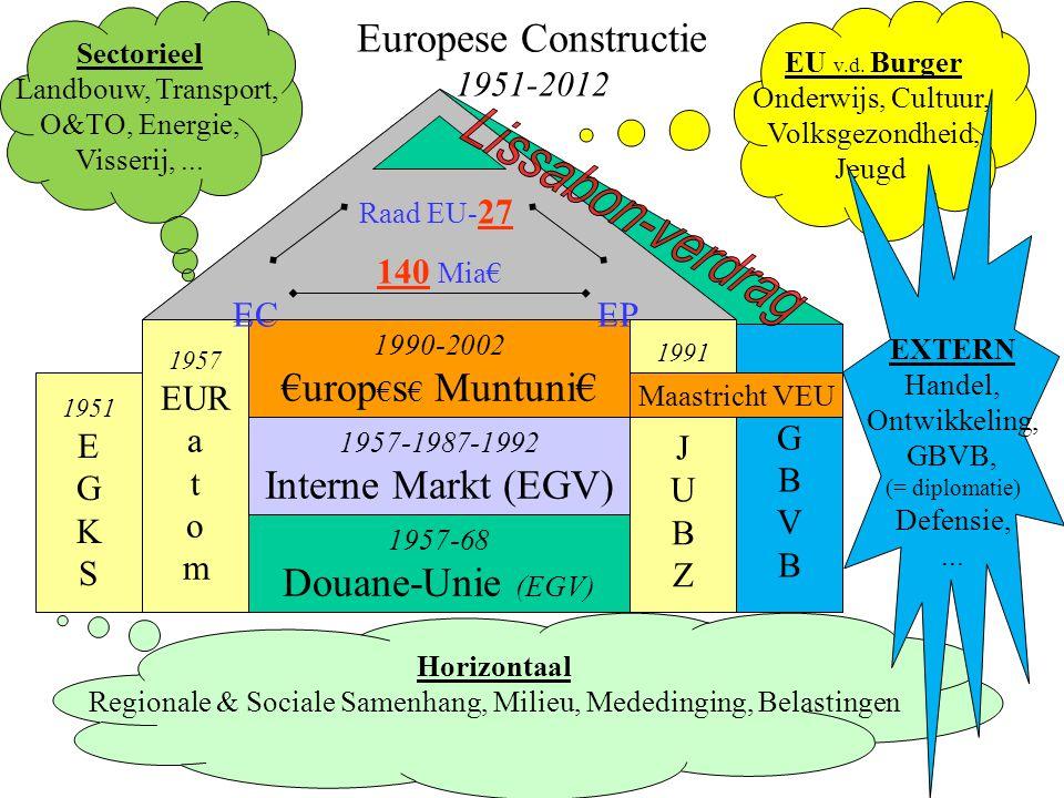 Europese Constructie 1951-2012 1957-68 Douane-Unie (EGV) 1990-2002 €urop € s € Muntuni€ 1957-1987-1992 Interne Markt (EGV) 1957 EUR a t o m 1991 J U B Z 1951 E G K S GBVBGBVB Raad EU-15 100 Mia€ EC EP Maastricht VEU EU v.d.