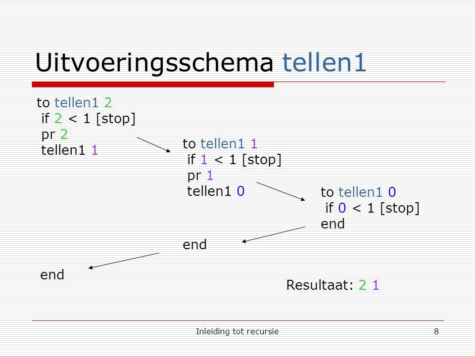 Inleiding tot recursie9 Uitvoeringsschema tellen2 to tellen2 2 if 2 < 1 [stop] tellen2 1 to tellen2 1 if 1 < 1 [stop] tellen2 0 to tellen2 0 if 0 < 1 [stop] end pr 1 end pr 2 end Resultaat: 1 2