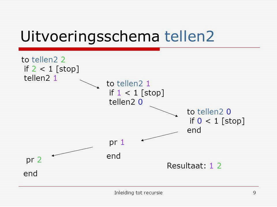 Inleiding tot recursie10 Niet recursieve tellen1  Hoe kunnen we onderstaande code niet-recursief schrijven zonder het resultaat te wijzigen.