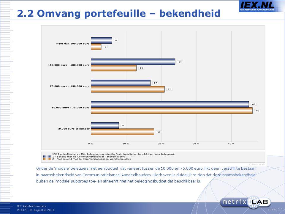 IEX Aandeelhouders P04373, © augustus 2004 sheet 17 2.2 Omvang portefeuille – bekendheid Onder de 'modale' beleggers met een budget wat varieert tussen de 10.000 en 75.000 euro lijkt geen verschil te bestaan in naamsbekendheid van Communicatiekanaal Aandeelhouders.