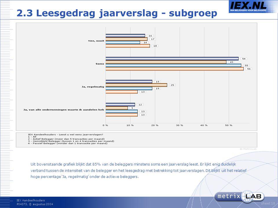 IEX Aandeelhouders P04373, © augustus 2004 sheet 18 2.3 Leesgedrag jaarverslag - subgroep Uit bovenstaande grafiek blijkt dat 85% van de beleggers minstens soms een jaarverslag leest.