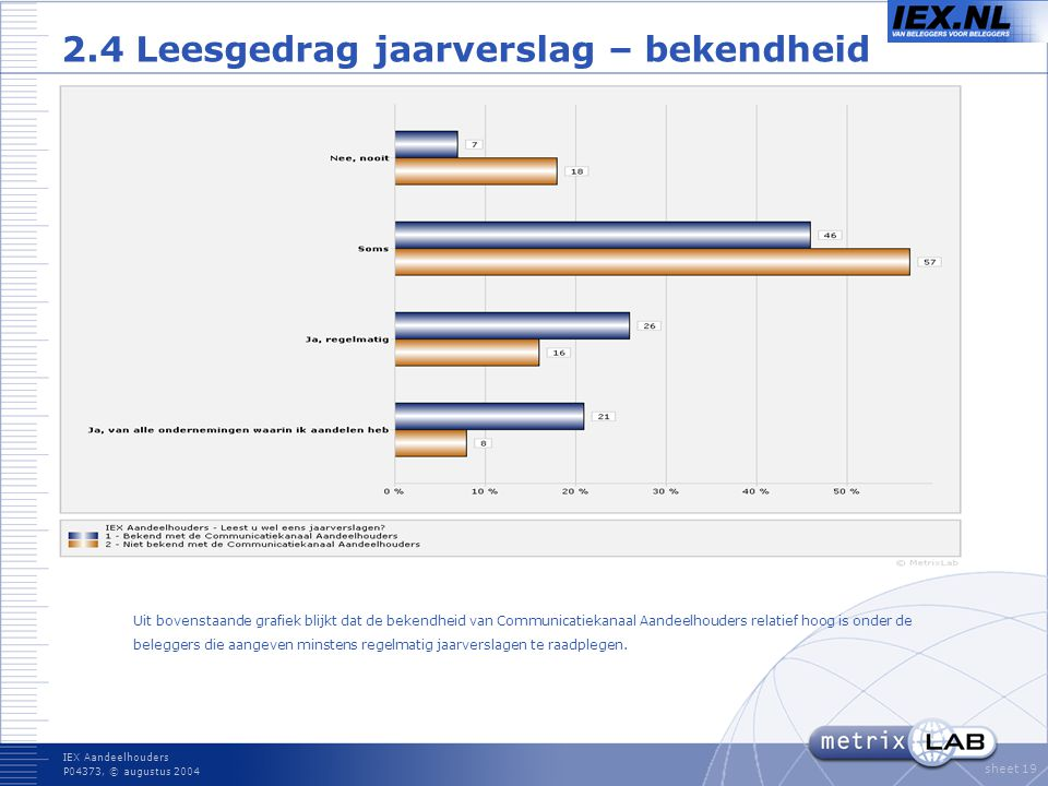 IEX Aandeelhouders P04373, © augustus 2004 sheet 19 2.4 Leesgedrag jaarverslag – bekendheid Uit bovenstaande grafiek blijkt dat de bekendheid van Communicatiekanaal Aandeelhouders relatief hoog is onder de beleggers die aangeven minstens regelmatig jaarverslagen te raadplegen.