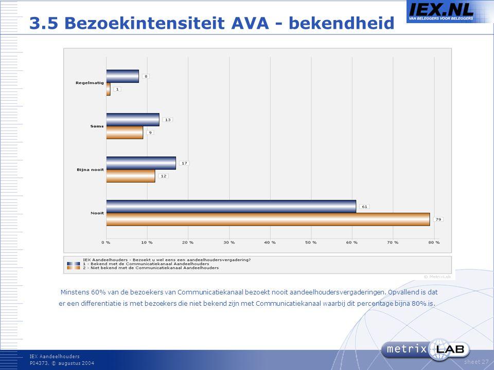 IEX Aandeelhouders P04373, © augustus 2004 sheet 27 3.5 Bezoekintensiteit AVA - bekendheid Minstens 60% van de bezoekers van Communicatiekanaal bezoekt nooit aandeelhoudersvergaderingen.