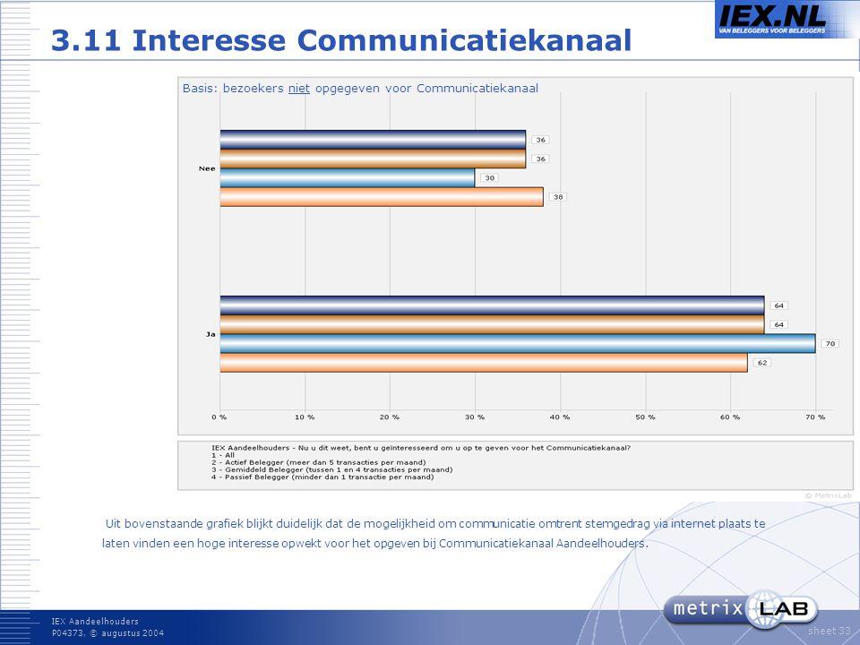 IEX Aandeelhouders P04373, © augustus 2004 sheet 33 3.11 Interesse Communicatiekanaal Uit bovenstaande grafiek blijkt duidelijk dat de mogelijkheid om communicatie omtrent stemgedrag via internet plaats te laten vinden een hoge interesse opwekt voor het opgeven bij Communicatiekanaal Aandeelhouders.