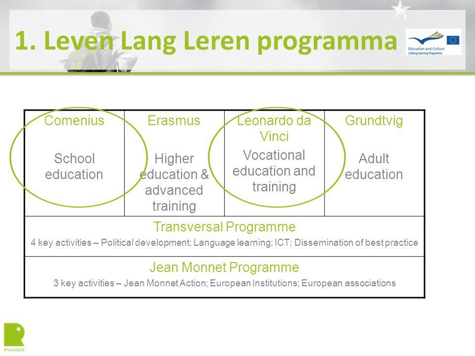 1. Leven Lang Leren programma Comenius School education Erasmus Higher education & advanced training Leonardo da Vinci Vocational education and traini