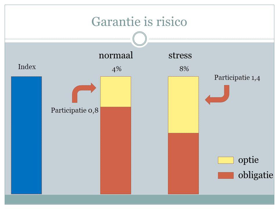 Garantie is risico normaal Index 4%8% stress Participatie 0,8 obligatie optie Participatie 1,4