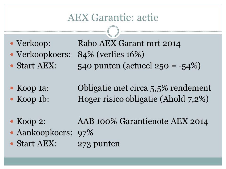Verkoop:Rabo AEX Garant mrt 2014 Verkoopkoers:84% (verlies 16%) Start AEX:540 punten (actueel 250 = -54%) Koop 1a:Obligatie met circa 5,5% rendement Koop 1b:Hoger risico obligatie (Ahold 7,2%) Koop 2:AAB 100% Garantienote AEX 2014 Aankoopkoers:97% Start AEX:273 punten AEX Garantie: actie