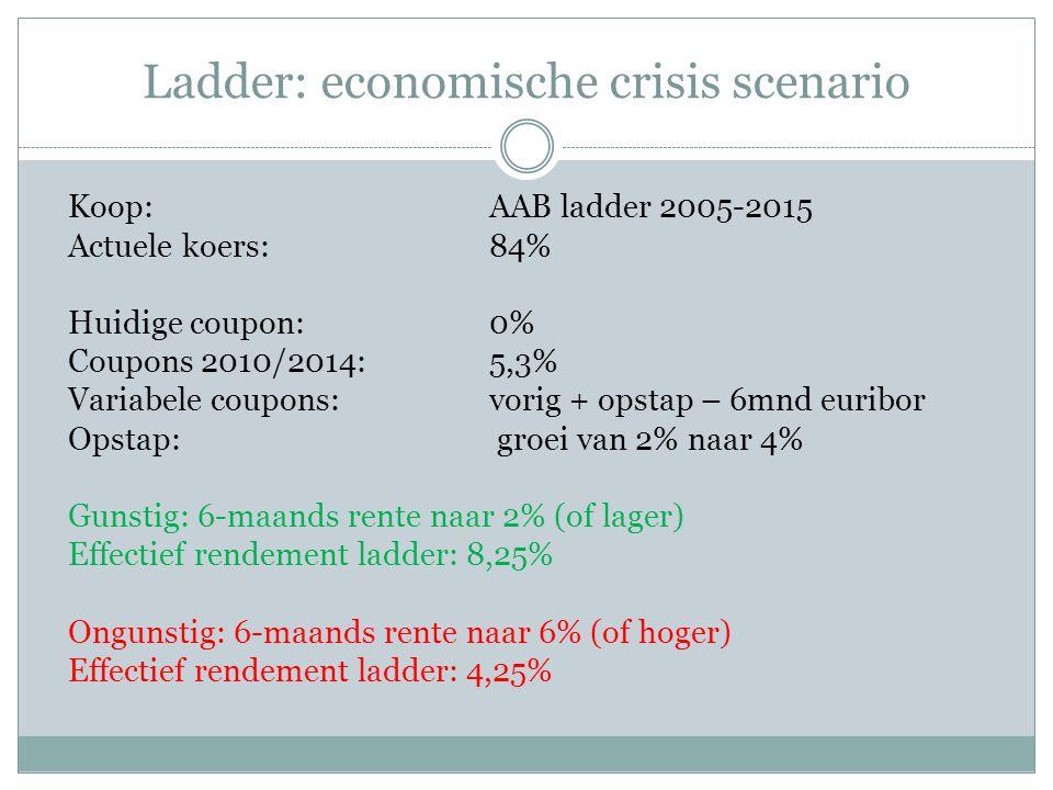 Ladder: economische crisis scenario Koop:AAB ladder 2005-2015 Actuele koers:84% Huidige coupon:0% Coupons 2010/2014:5,3% Variabele coupons: vorig + opstap – 6mnd euribor Opstap: groei van 2% naar 4% Gunstig: 6-maands rente naar 2% (of lager) Effectief rendement ladder: 8,25% Ongunstig: 6-maands rente naar 6% (of hoger) Effectief rendement ladder: 4,25%